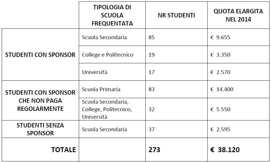 Fondo_Studenti_Tabella